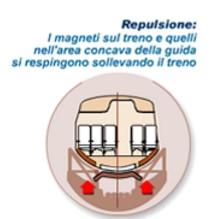 repulsione maglev