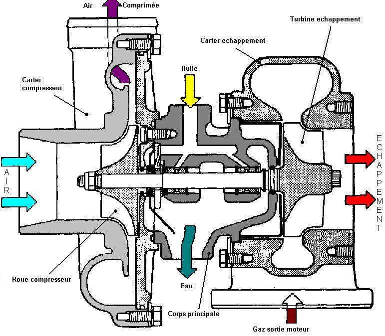 Sezione turbo
