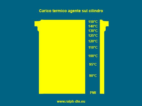 carico_termico_cilindro