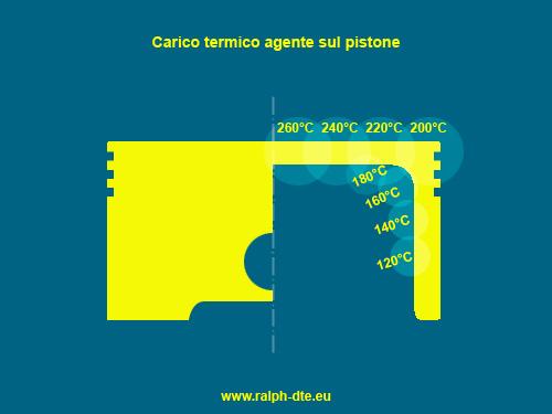 carico_termico_pistone