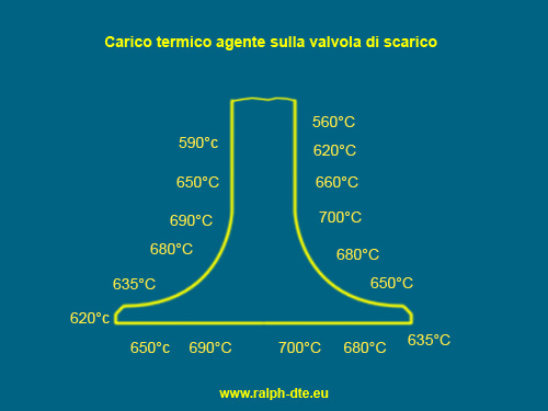 carico termico valvole