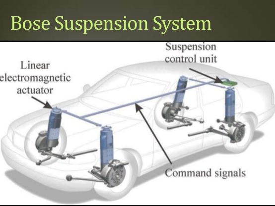 Elettromagnetic suspensions system Bose