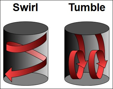 swirl_and_tumble
