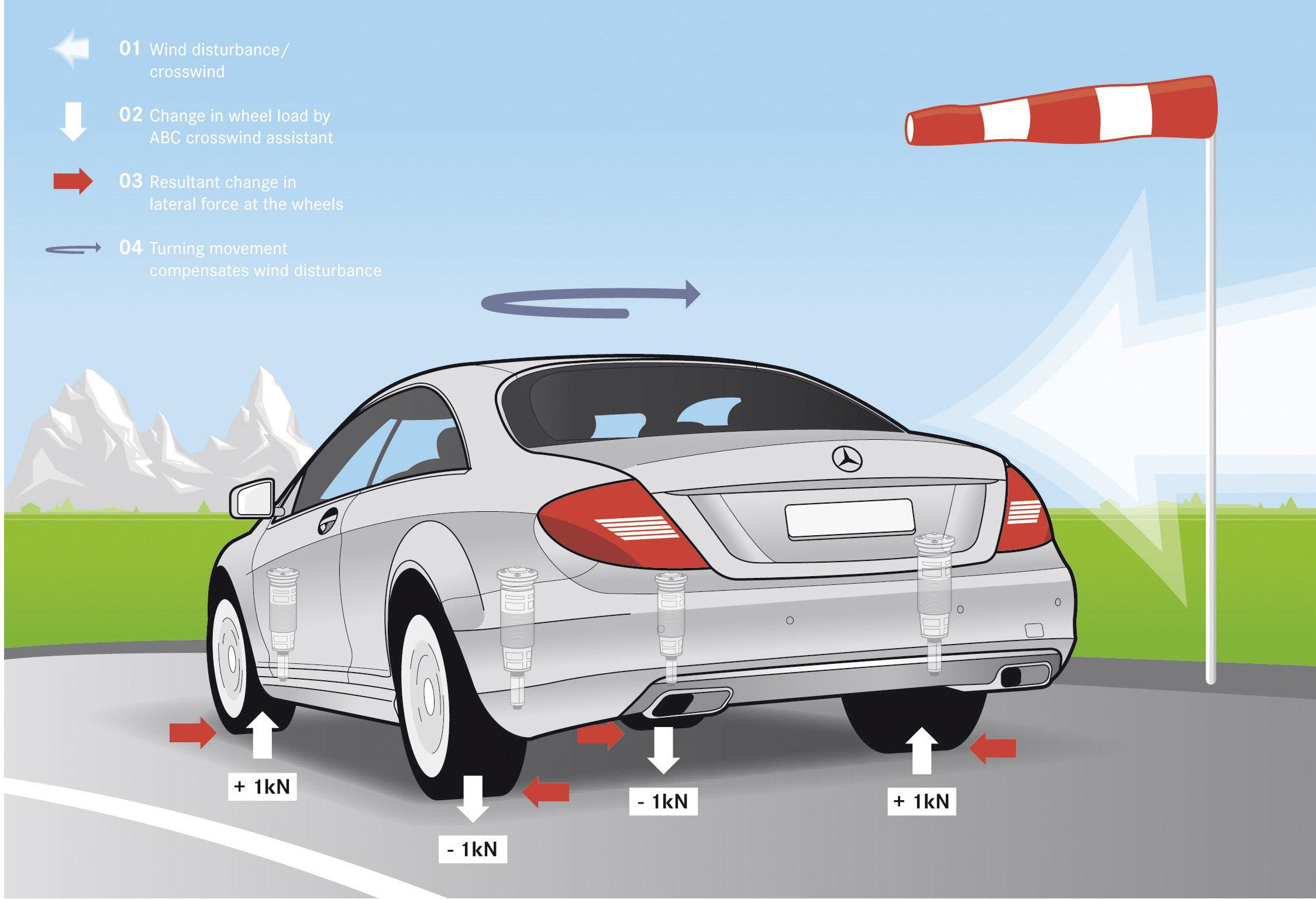 ABC Mercedes