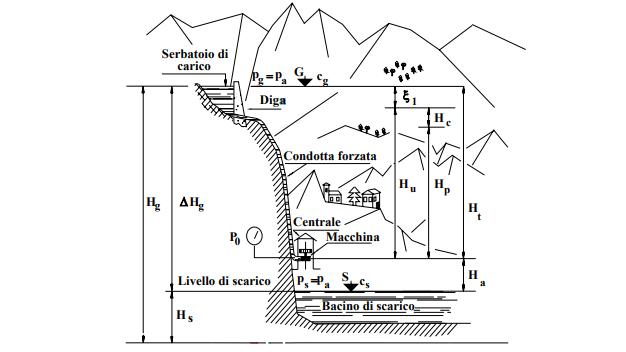 Schema turbine idrauliche