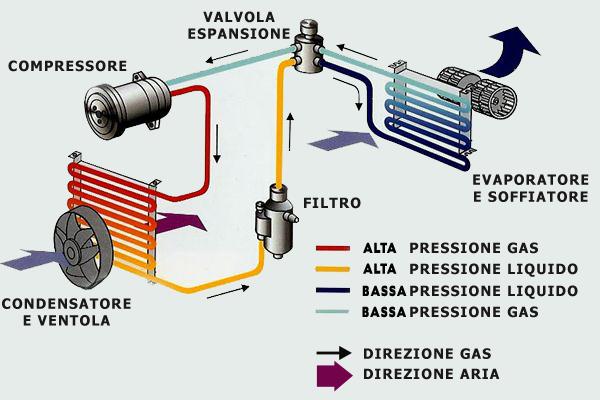 Elementi climatizzatore