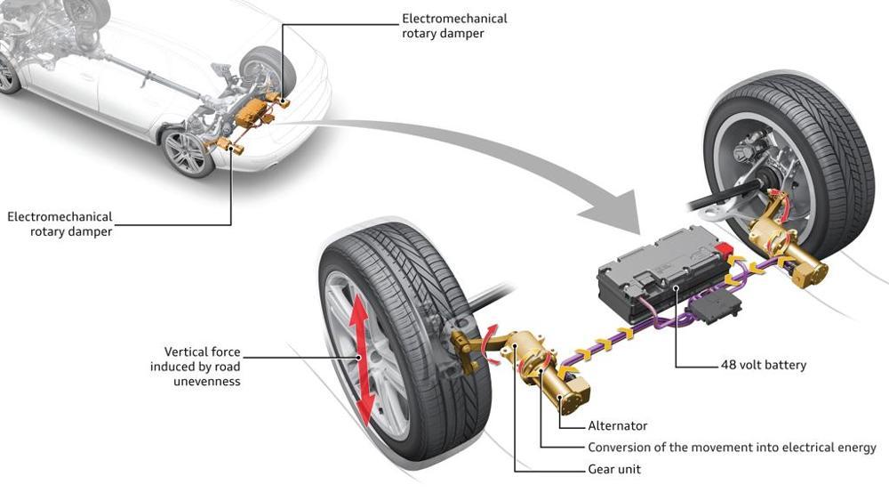 Audi eROT energia ammortizzatori